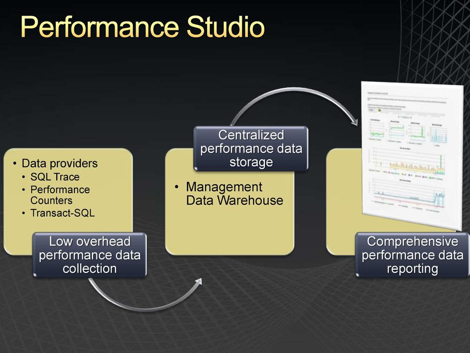 Management Data Warehouse Low overhead performance