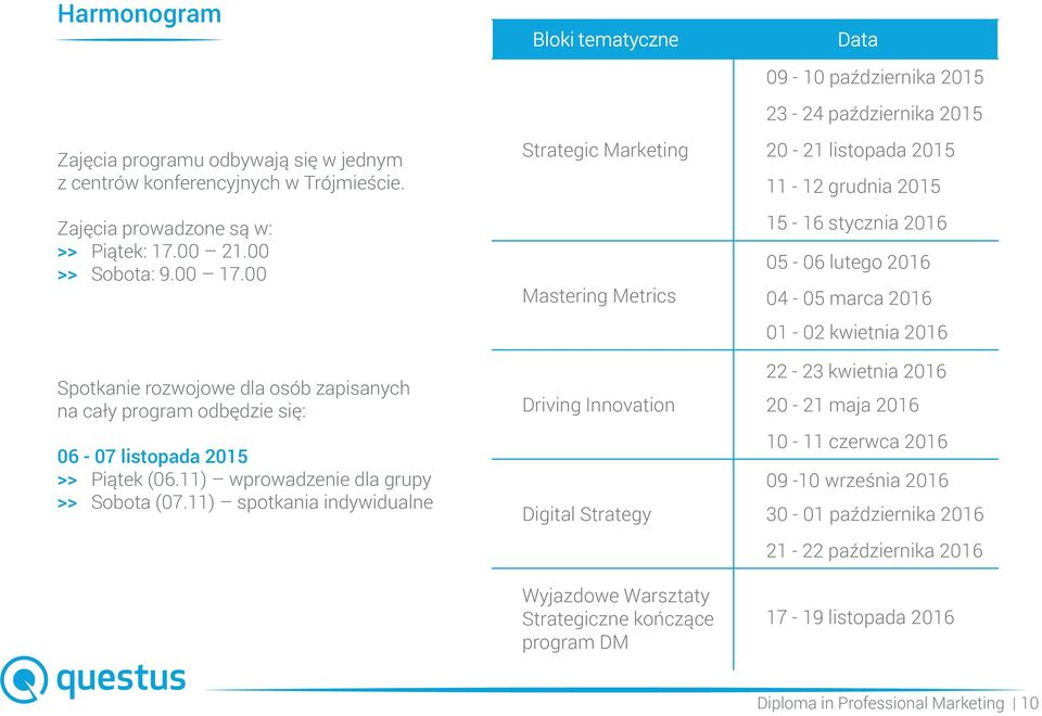 11) spotkania indywidualne Bloki tematyczne Strategic Marketing Mastering Metrics Driving Innovation Digital Strategy Wyjazdowe Warsztaty Strategiczne kończące program DM Data 09-10 października 2015