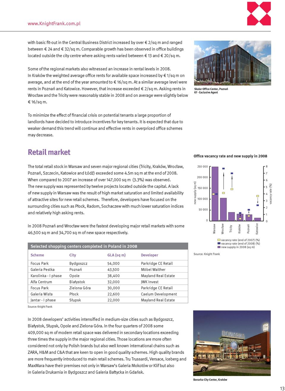 Some of the regional markets also witnessed an increase in rental levels in 28.