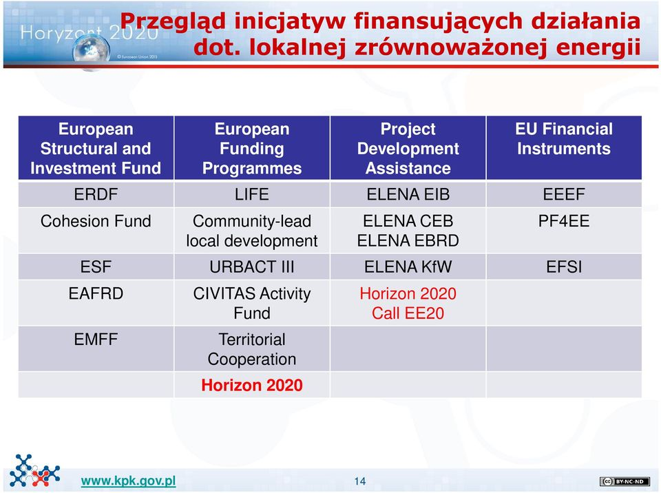 Development Assistance EU Financial Instruments ERDF LIFE ELENA EIB EEEF Cohesion Fund Community-lead