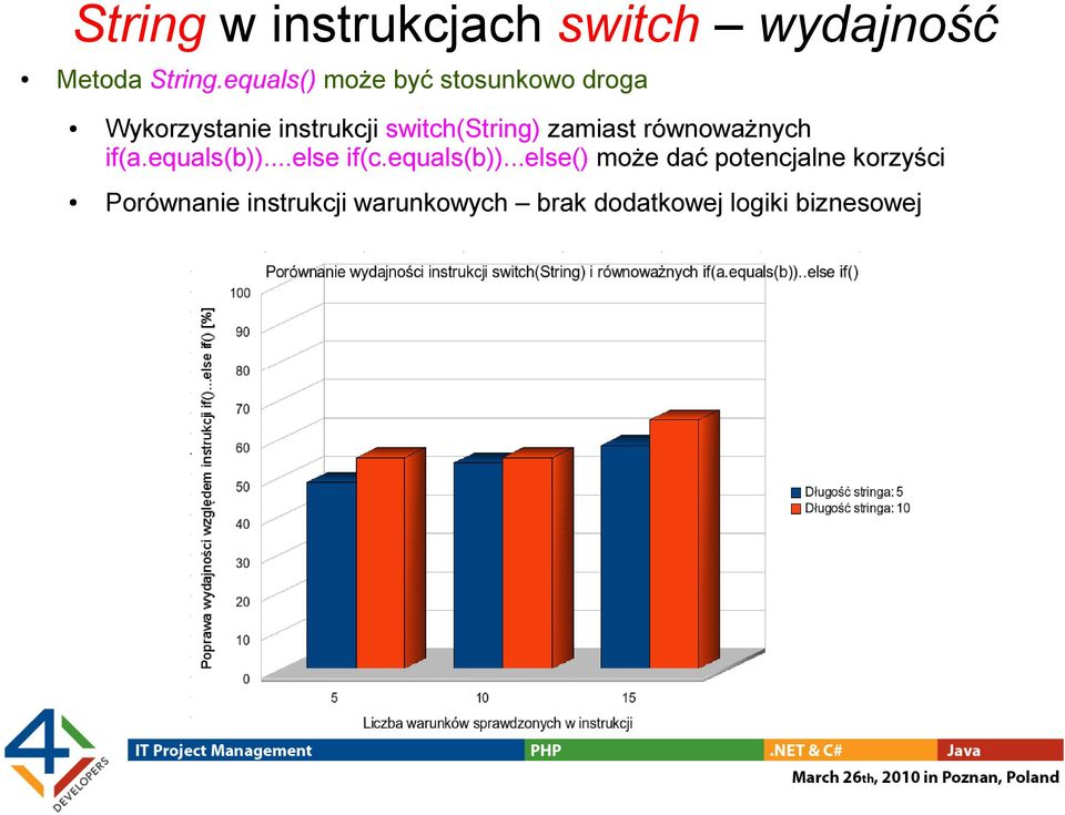 switch(string) zamiast równoważnych if(a.equals(b))...else if(c.