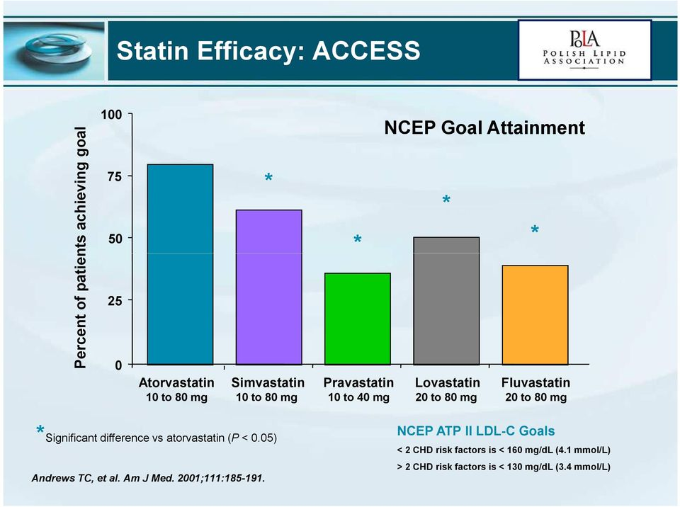 20 to 80 mg *Significant difference vs atorvastatin (P < 0.05) Andrews TC, et al. Am J Med. 2001;111:185-191.