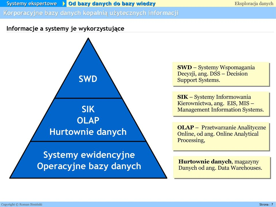 SIK Systemy Informowania Kierownictwa, ang. EIS, MIS Management Information Systems.