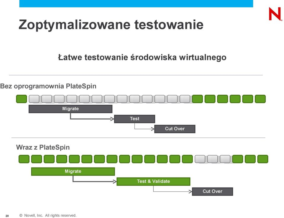 oprogramownia PlateSpin Migrate Test Cut
