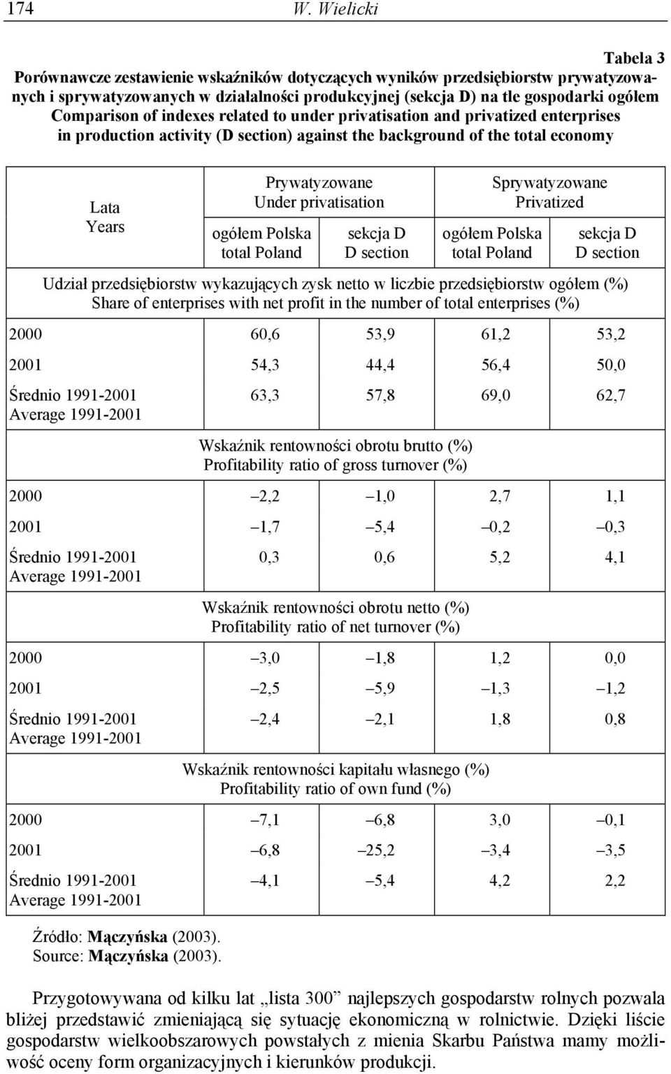 of indexes related to under privatisation and privatized enterprises in production activity (D section) against the background of the total economy Lata Years Prywatyzowane Under privatisation ogółem