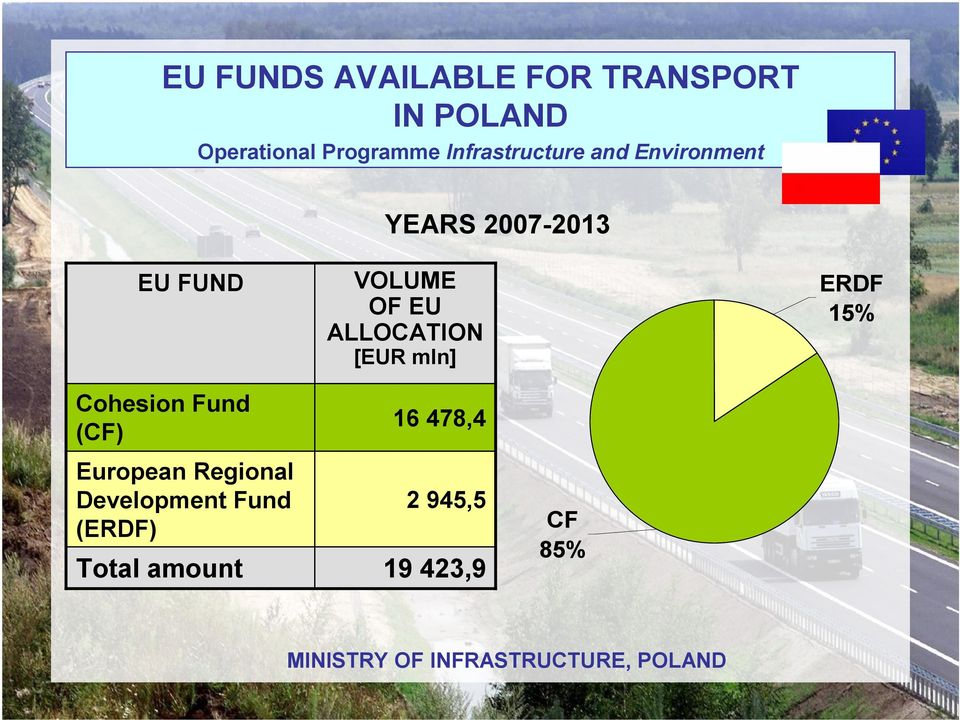 (CF) European Regional Development Fund (ERDF) Total amount 16