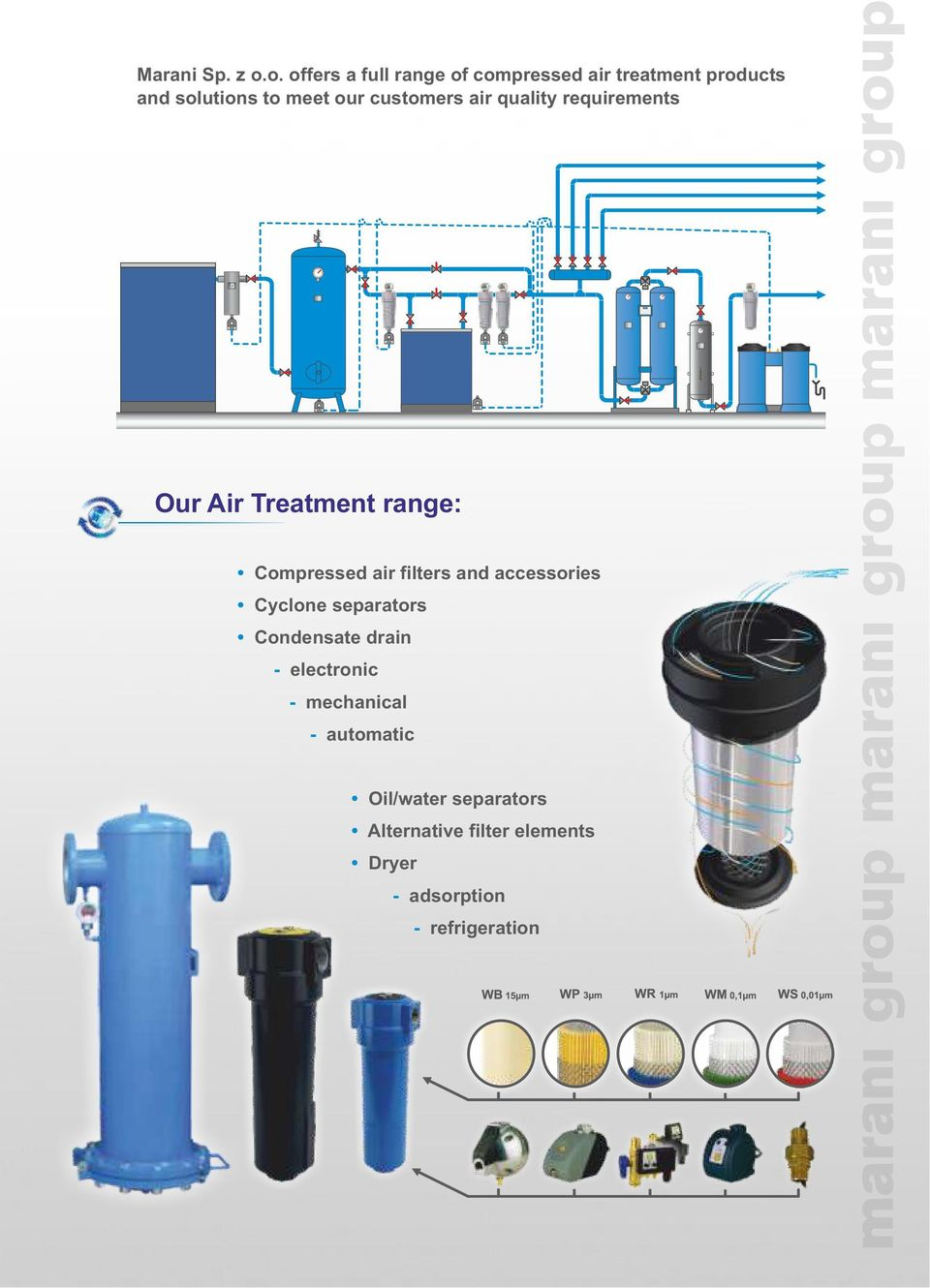 customers air quality requirements Our Air Treatment range: Compressed air filters and