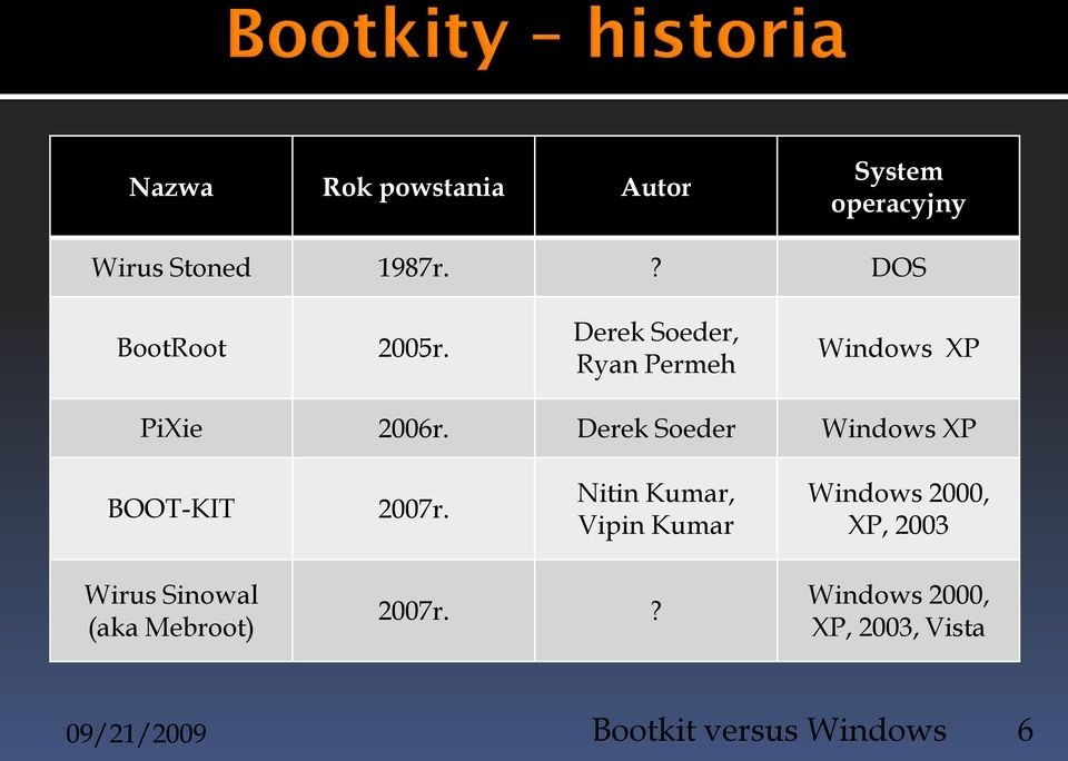 Derek Soeder Windows XP BOOT-KIT 2007r.