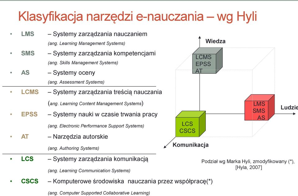 Learning Content Management Systems) EPSS Systemy nauki w czasie trwania pracy (ang. Electronic Performance Support Systems) AT Narzędzia autorskie (ang.