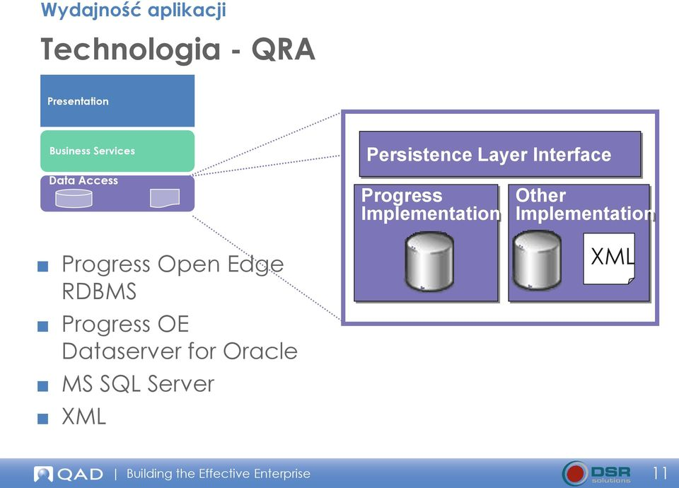 SQL Server XML Persistence Layer Interface Progress