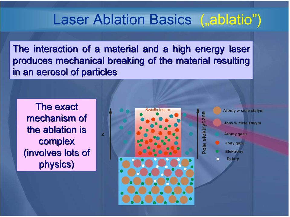 particles The exact mechanism of the ablation is complex (involves lots of physics) )