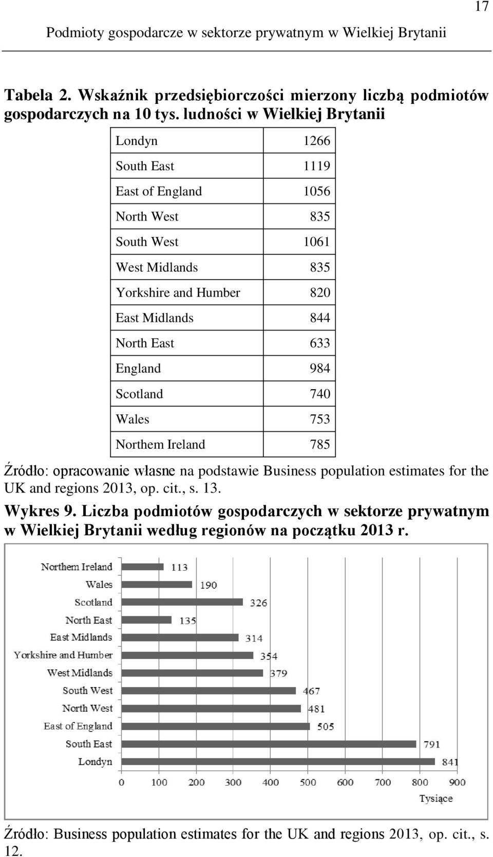 East 633 England 984 Scotland 740 Wales 753 Northem Ireland 785 Źródło: opracowanie własne na podstawie Business population estimates for the UK and regions 2013, op. cit., s.