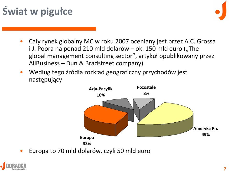 150 mld euro ( The globalmanagement consulting sector, artykułopublikowany przez AllBusiness Dun&