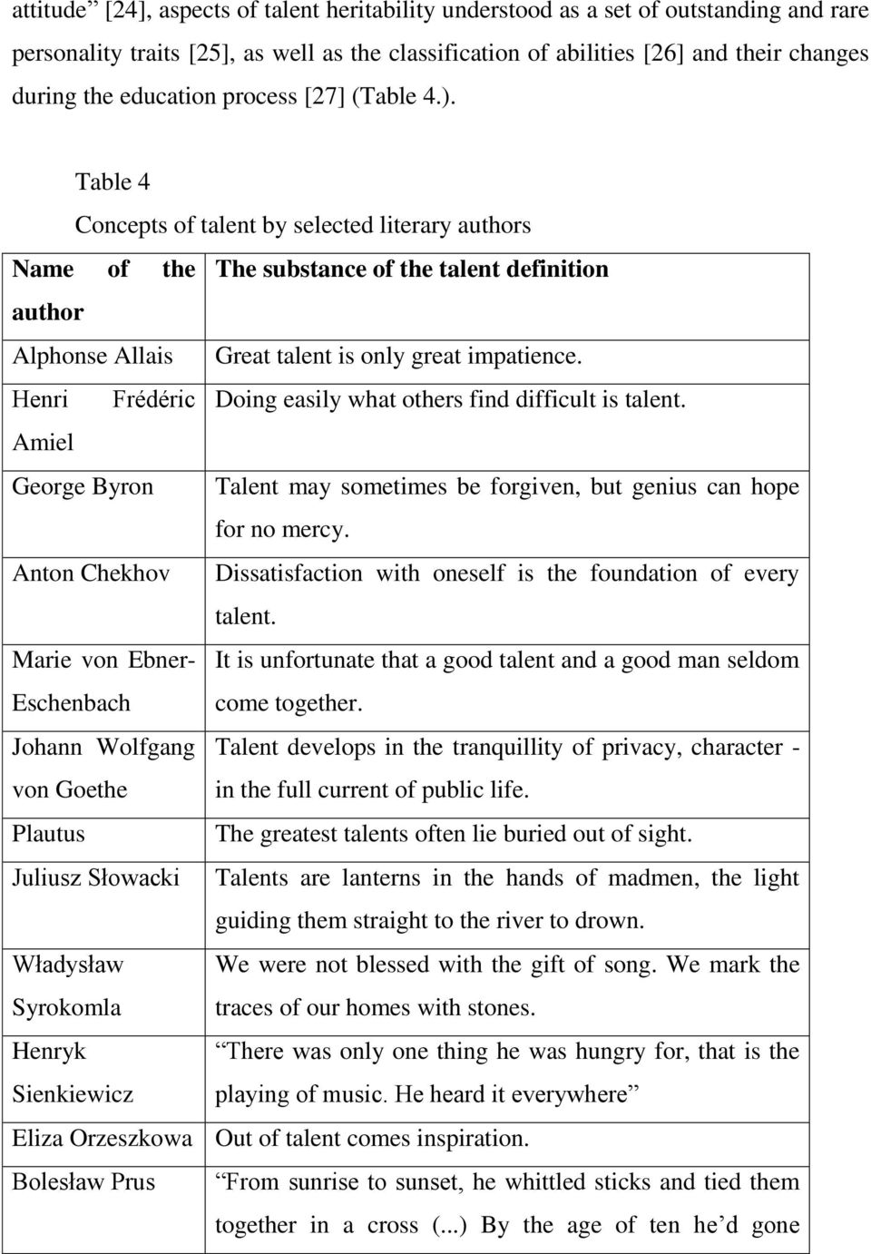 Table 4 Concepts of talent by selected literary authors Name of the The substance of the talent definition author Alphonse Allais Great talent is only great impatience.