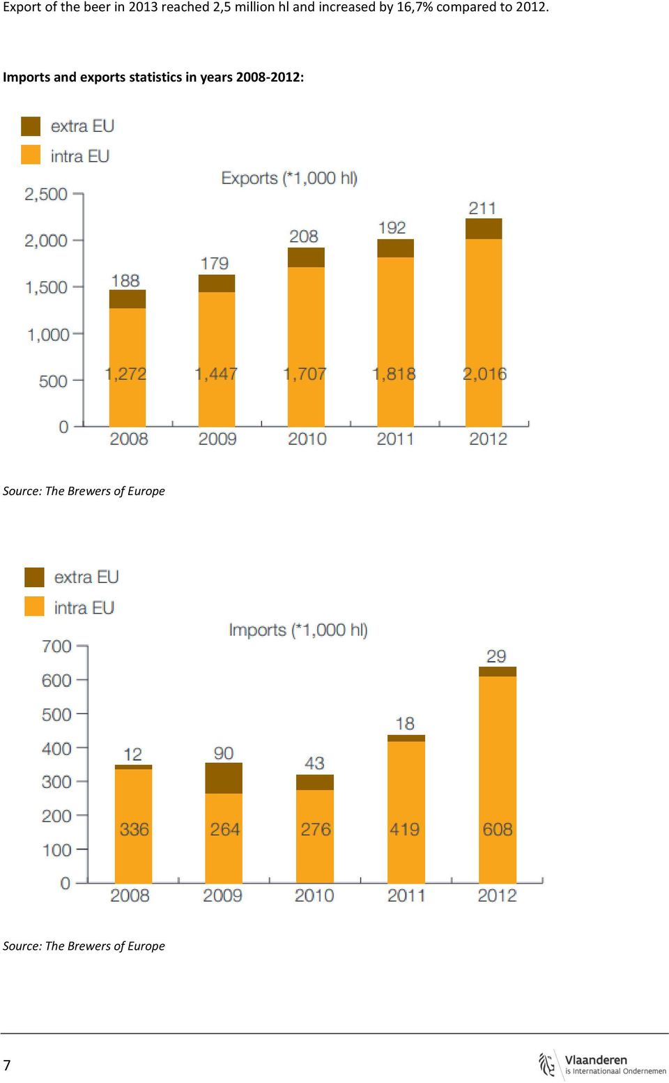 Imports and exports statistics in years 2008-2012:
