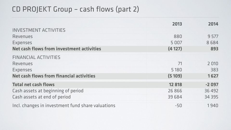 cash flows from financial activities (5 109) 1 627 Total net cash flows 12 818-2 097 Cash assets at beginning of