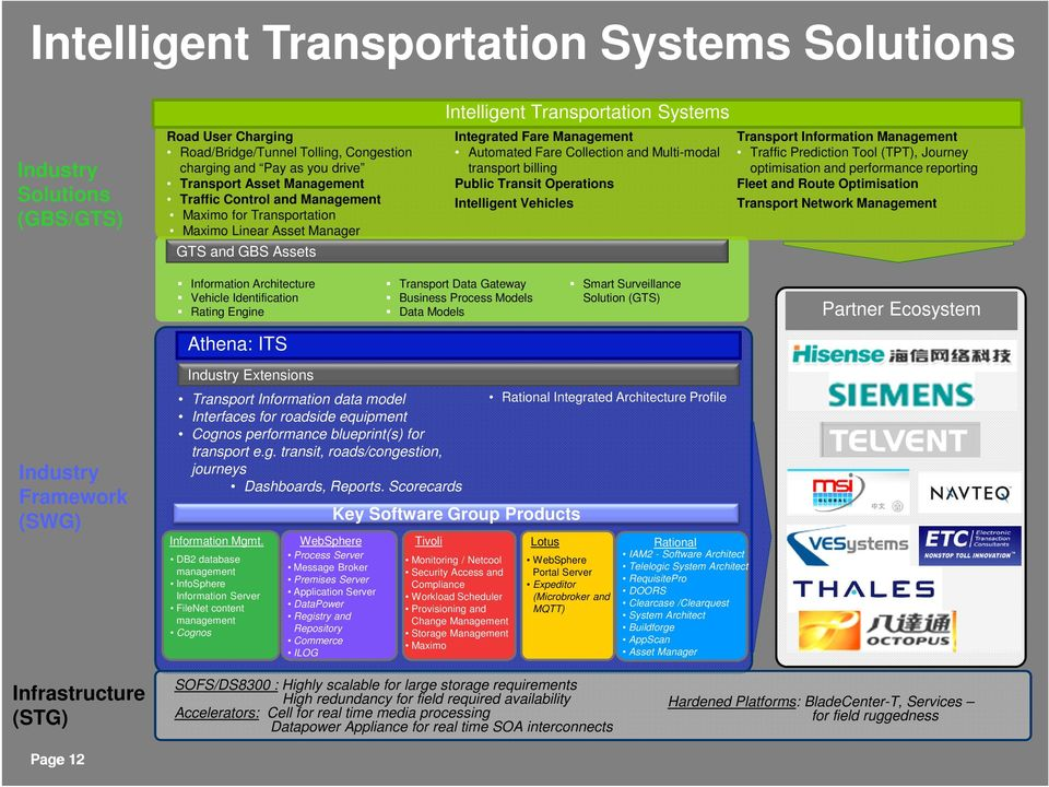 transport billing Public Transit Operations Intelligent Vehicles Transport Information Management Traffic Prediction Tool (TPT), Journey optimisation and performance reporting Fleet and Route