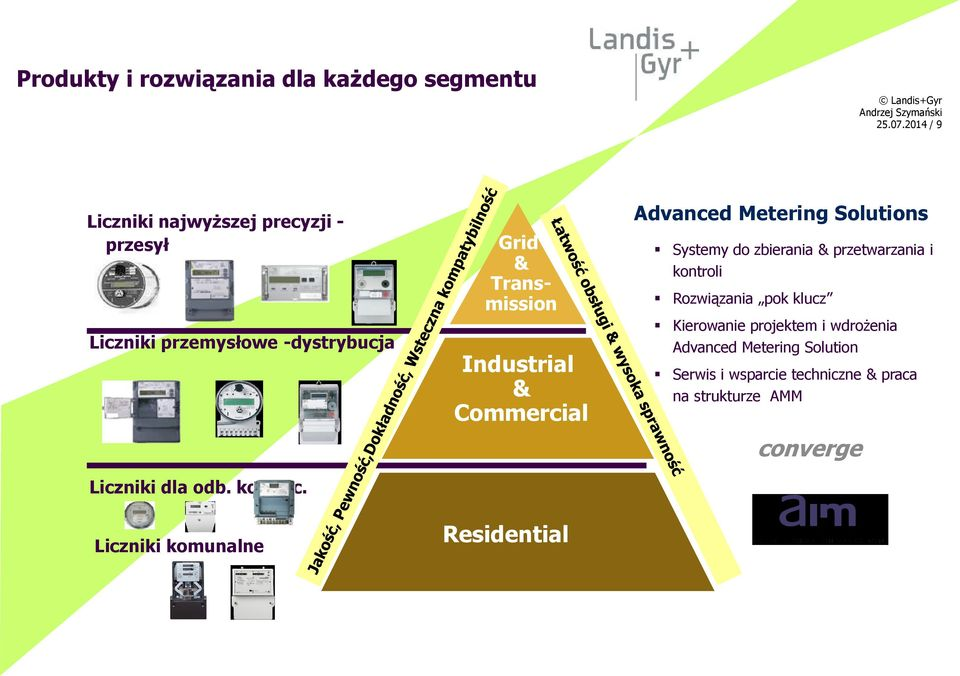 Liczniki komunalne Grid & Transmission Industrial & Commercial Residential Advanced Metering Solutions Systemy do