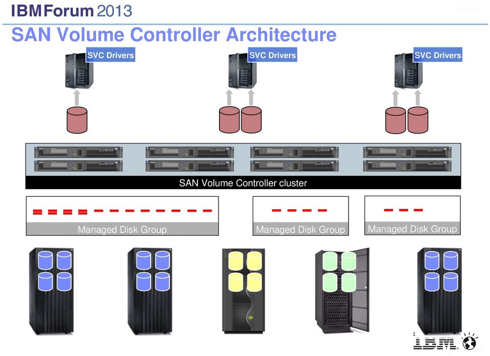 Drivers SAN Volume Controller cluster Managed