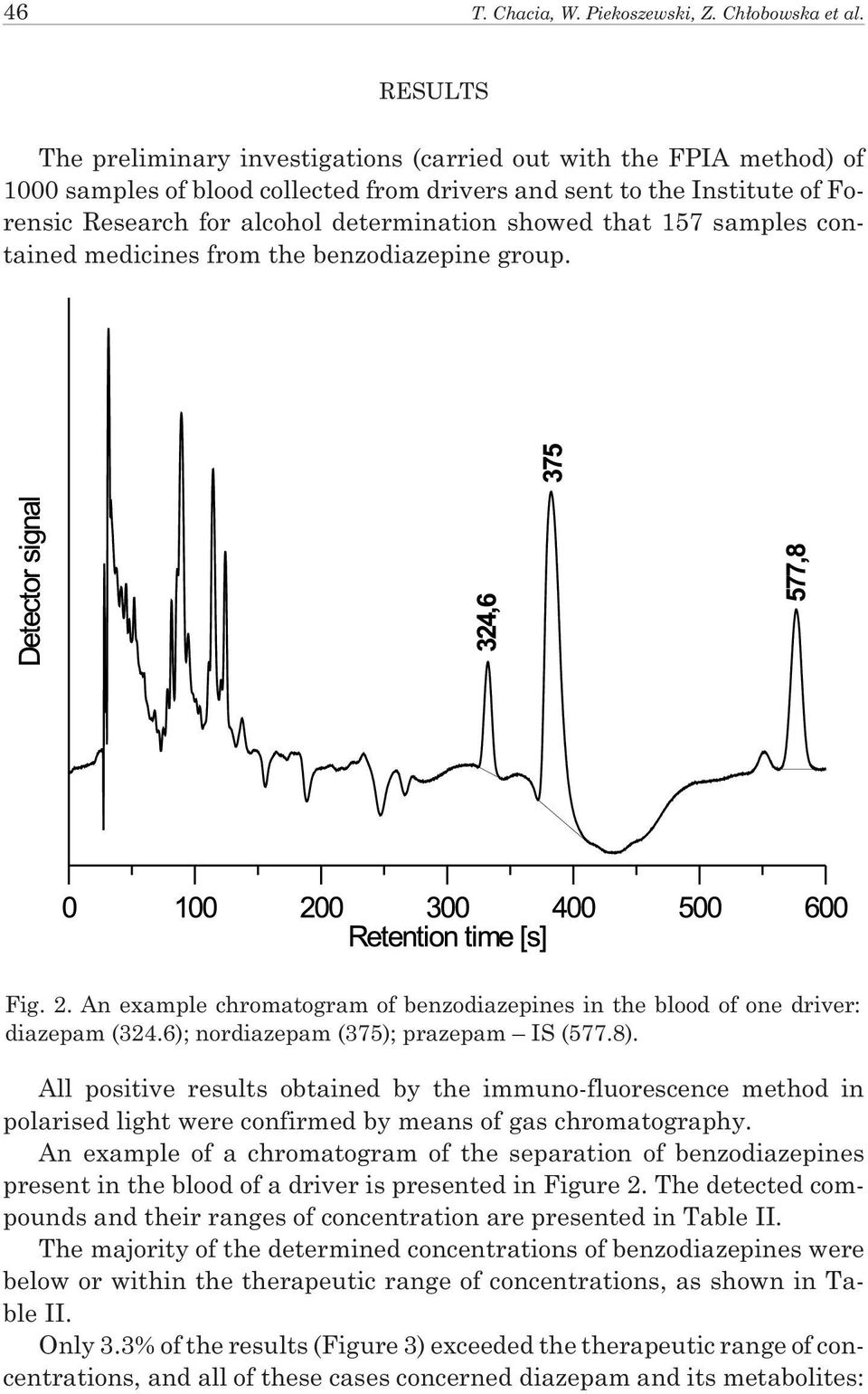 showed that 157 samples contained medicines from the benzodiazepine group. Fig. 2. An example chromatogram of benzodiazepines in the blood of one driver: diazepam (324.