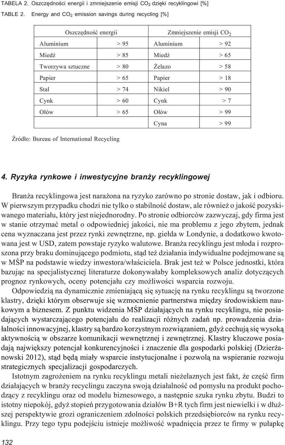 Papier > 18 Stal > 74 Nikiel > 90 Cynk > 60 Cynk > 7 O³ów > 65 O³ów > 99 Cyna > 99 ród³o: Bureau of International Recycling 4.