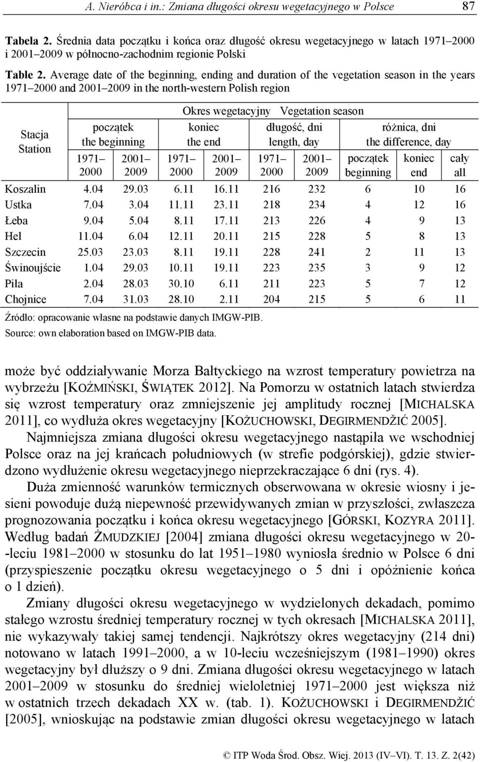 Average date of the beginning, ending and duration of the vegetation season in the years 1971 2000 and 2001 2009 in the north-western Polish region Stacja Station początek the beginning 1971 2000