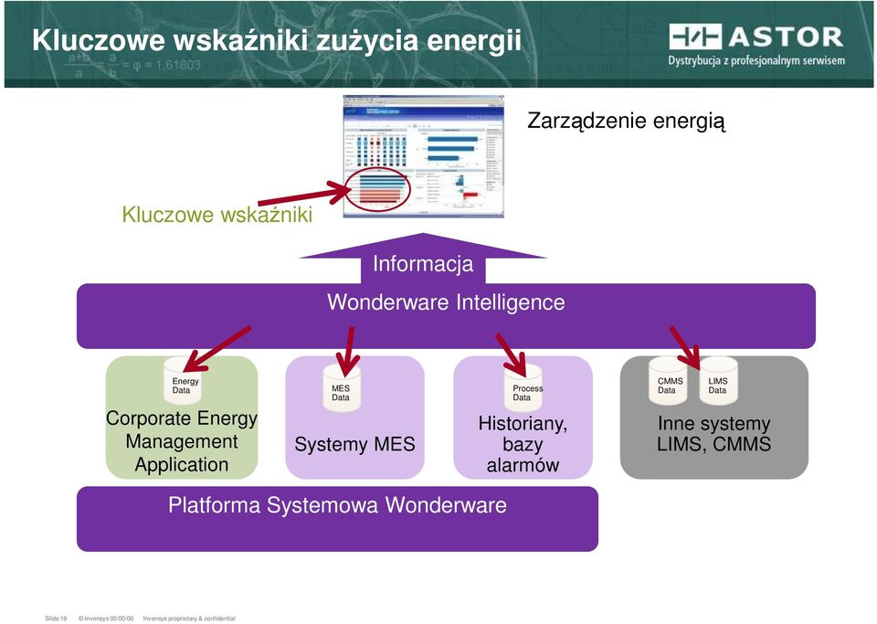 Systemy MES Process Data Historiany, bazy alarmów CMMS Data LIMS Data Inne systemy LIMS,