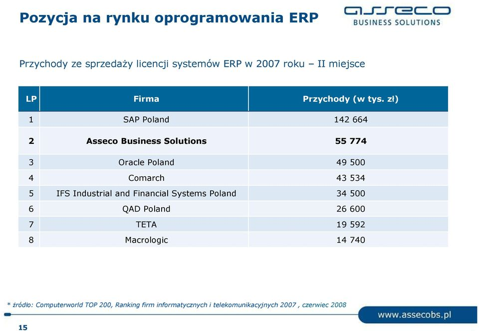 zł) 1 SAP Poland 142 664 2 Asseco Business Solutions 55 774 3 Oracle Poland 49 500 4 Comarch 43 534 5 IFS
