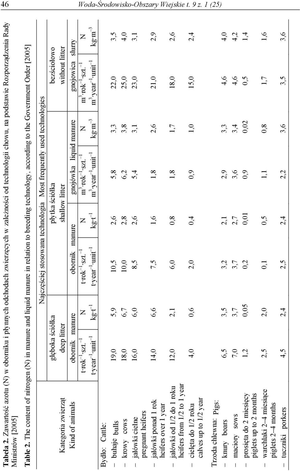 The content of nitrogen (N) in manure and liquid manure in relation to breeding technology, according to the Government Order [2005] Kategoria zwierząt Kind of animals głęboka ściółka deep litter