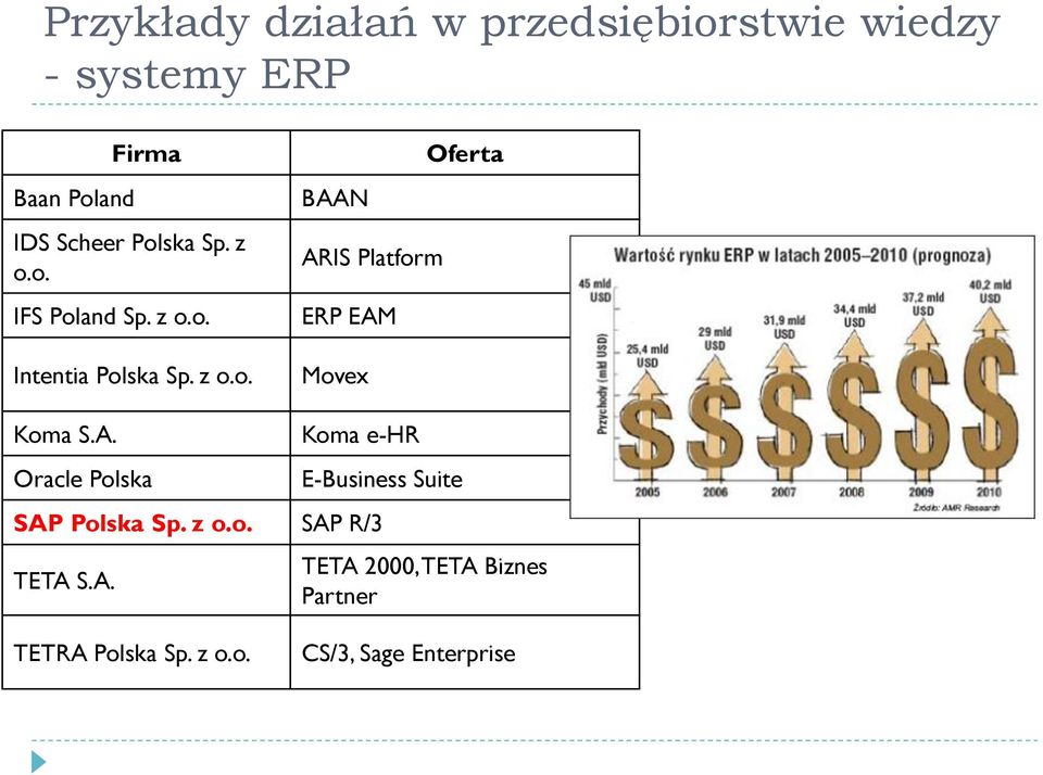 A. Oracle Polska Koma e-hr E-Business Suite SAP Polska Sp. z o.o. SAP R/3 TETA S.A. TETA 2000, TETA Biznes Partner TETRA Polska Sp.