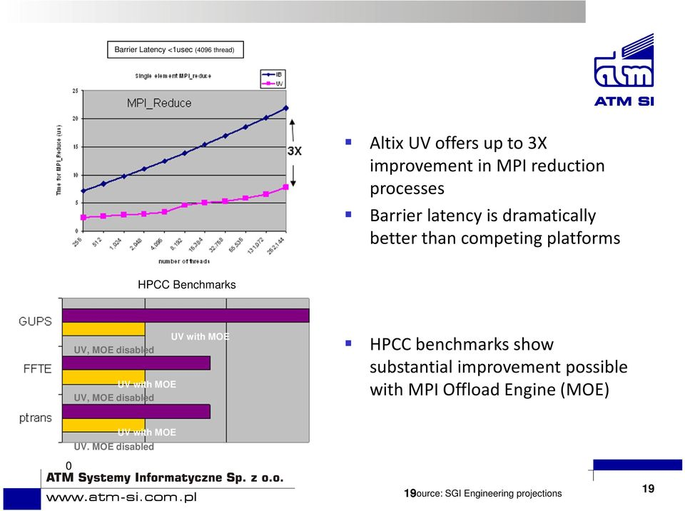 disabled UV with MOE UV, MOE disabled UV with MOE HPCC benchmarks show substantial improvement