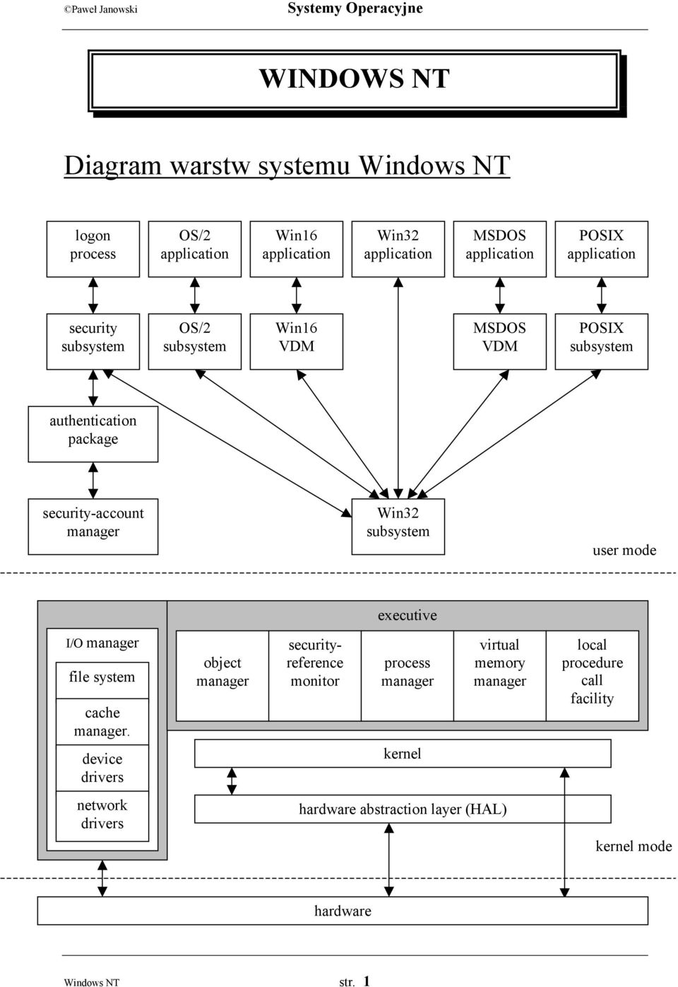 subsystem user mode executive I/O manager file system cache manager.