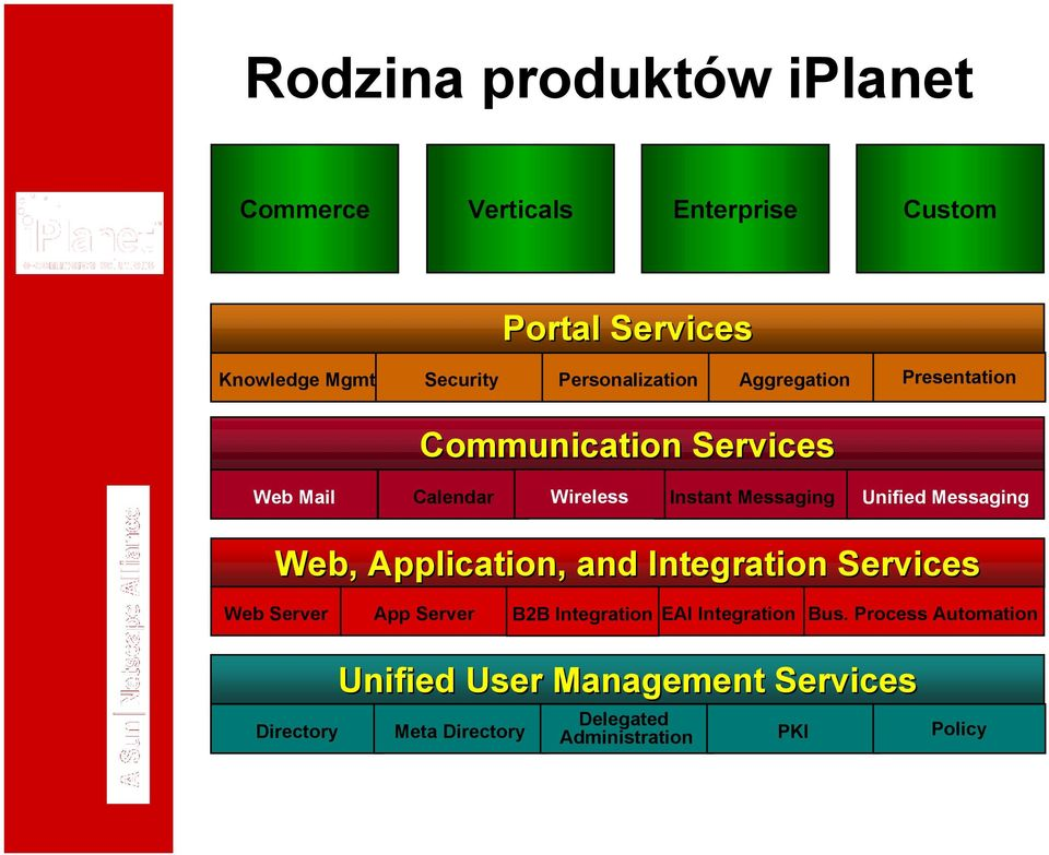 Unified Messaging Web, Application, and Integration Services Web Server App Server B2B Integration EAI