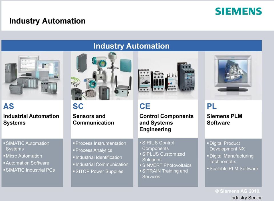 Instrumentation Process Analytics Industrial Identification Industrial Communication SITOP Power Supplies SIRIUS Control Components SIPLUS
