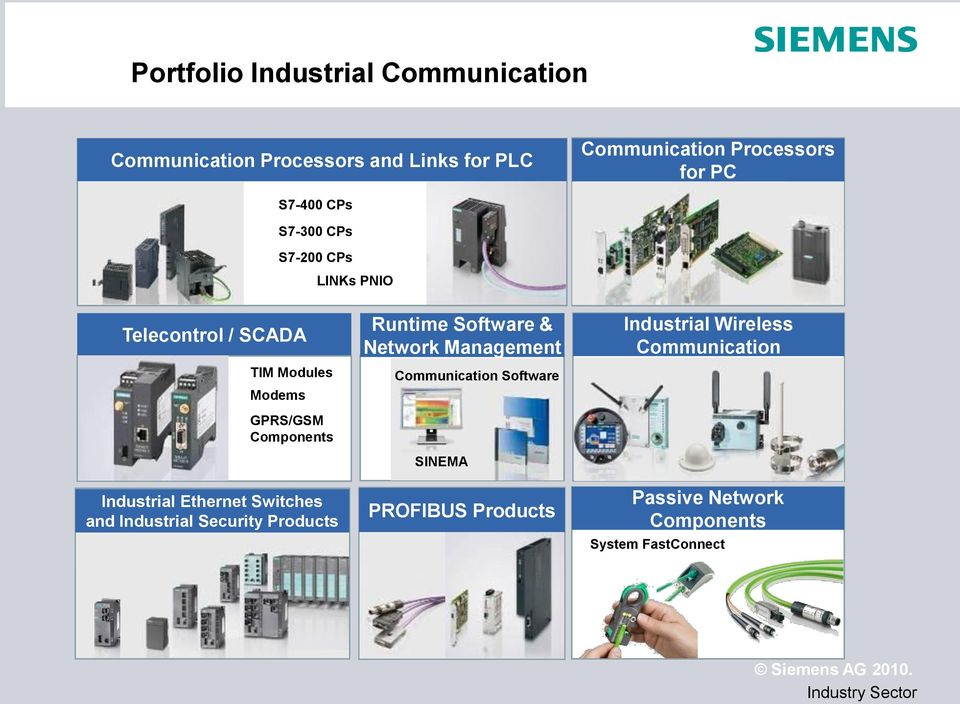 Industrial Ethernet Switches and Industrial Security Products Runtime Software & Network Management