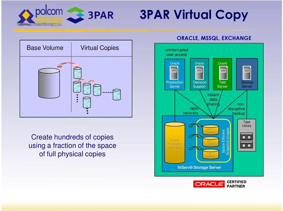 nondisruptive backup Create hundreds of copies using a fraction of the space of full physical copies Oracle