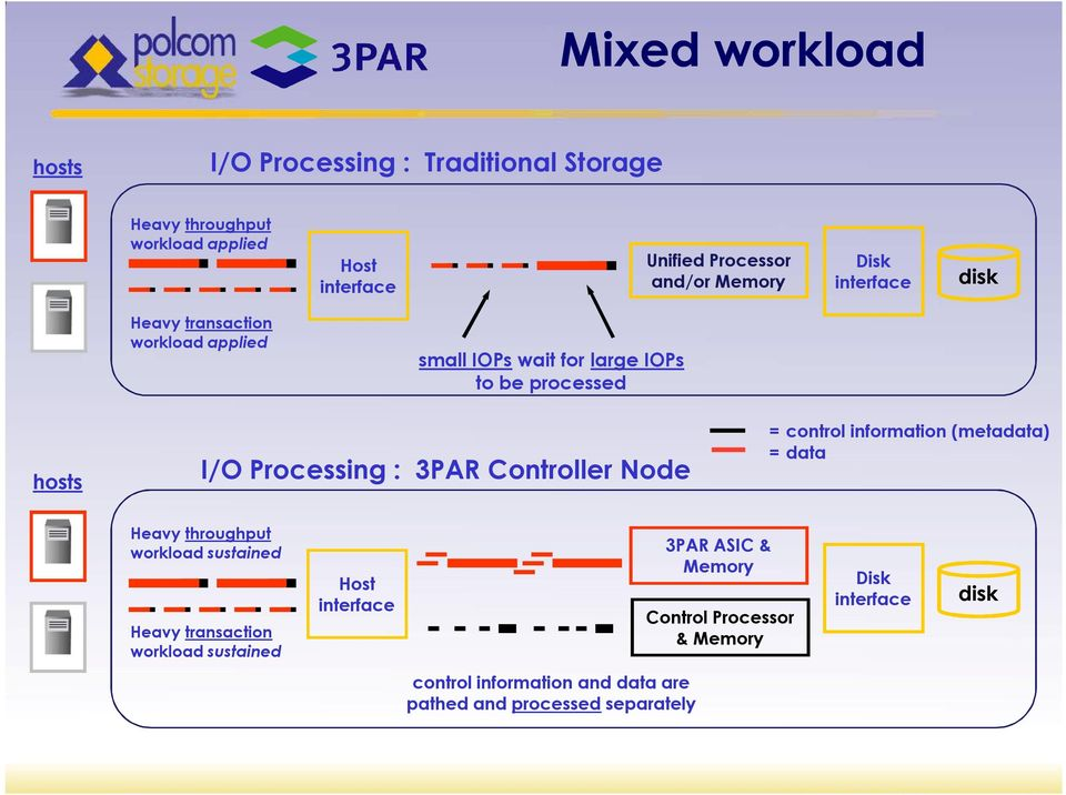 3PAR Controller Node = control information (metadata) = data Heavy throughput workload sustained Heavy transaction workload sustained