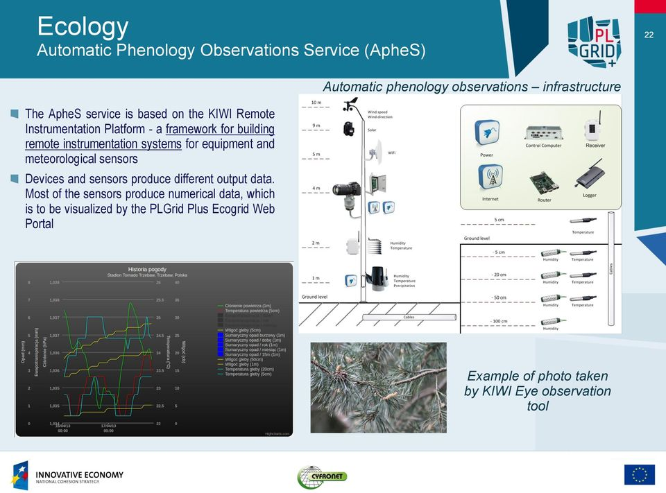 for equipment and meteorological sensors Devices and sensors produce different output data.