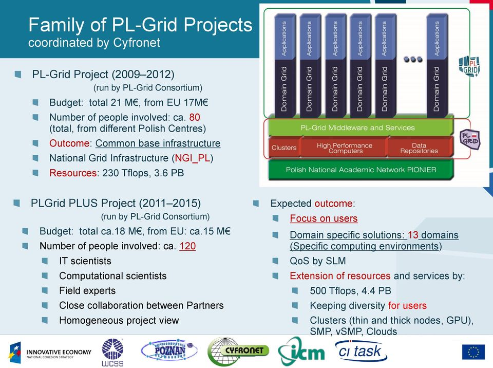 6 PB PLGrid PLUS Project (2011 2015) (run by PL-Grid Consortium) Budget: total ca.18 M, from EU: ca.15 M Number of people involved: ca.
