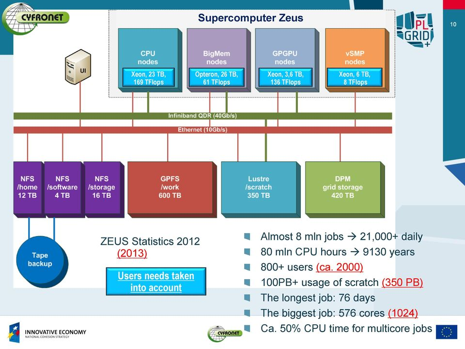 jobs 21,000+ daily 80 mln CPU hours 9130 years 800+ users (ca.