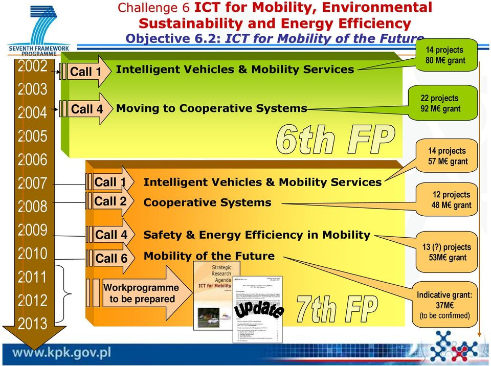Vehicles & Mobility Services Cooperative Systems Safety & Energy Efficiency in Mobility Mobility of the Future 14 projects 80 M