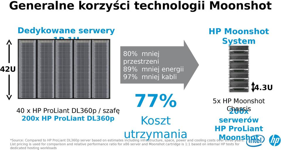 3U 5x HP Moonshot Chassis 200x serwerów HP ProLiant Moonshot *Source: Compared to HP ProLiant DL360p server based on estimates including infrastructure, space, power and cooling