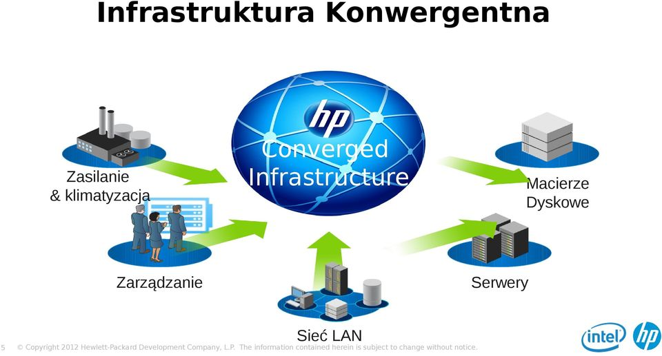 Converged Infrastructure