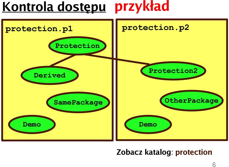 p2 Protection Derived Protection2