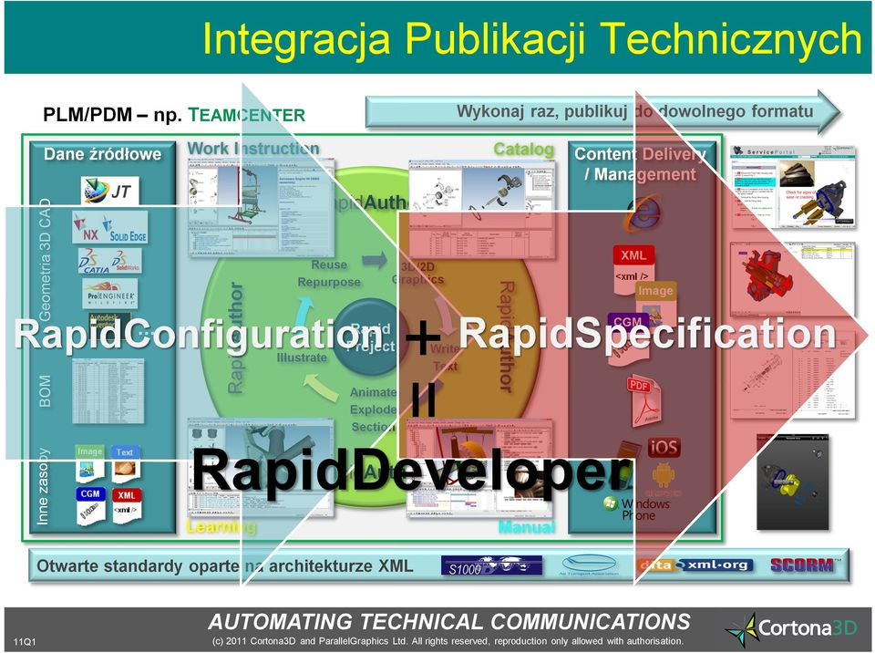 .. Illustrate Rapid Project Animate Explode Section RapidAuthor RapidAuthor XML Reuse Repurpose RapidConfiguration Inne