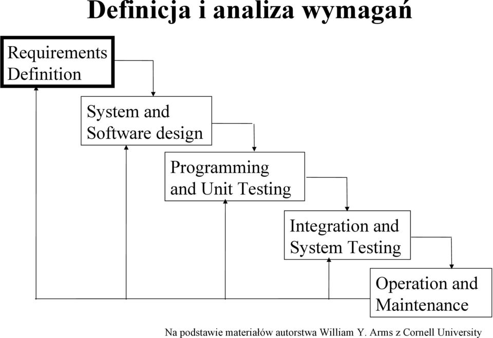 design Programming and Unit Testing