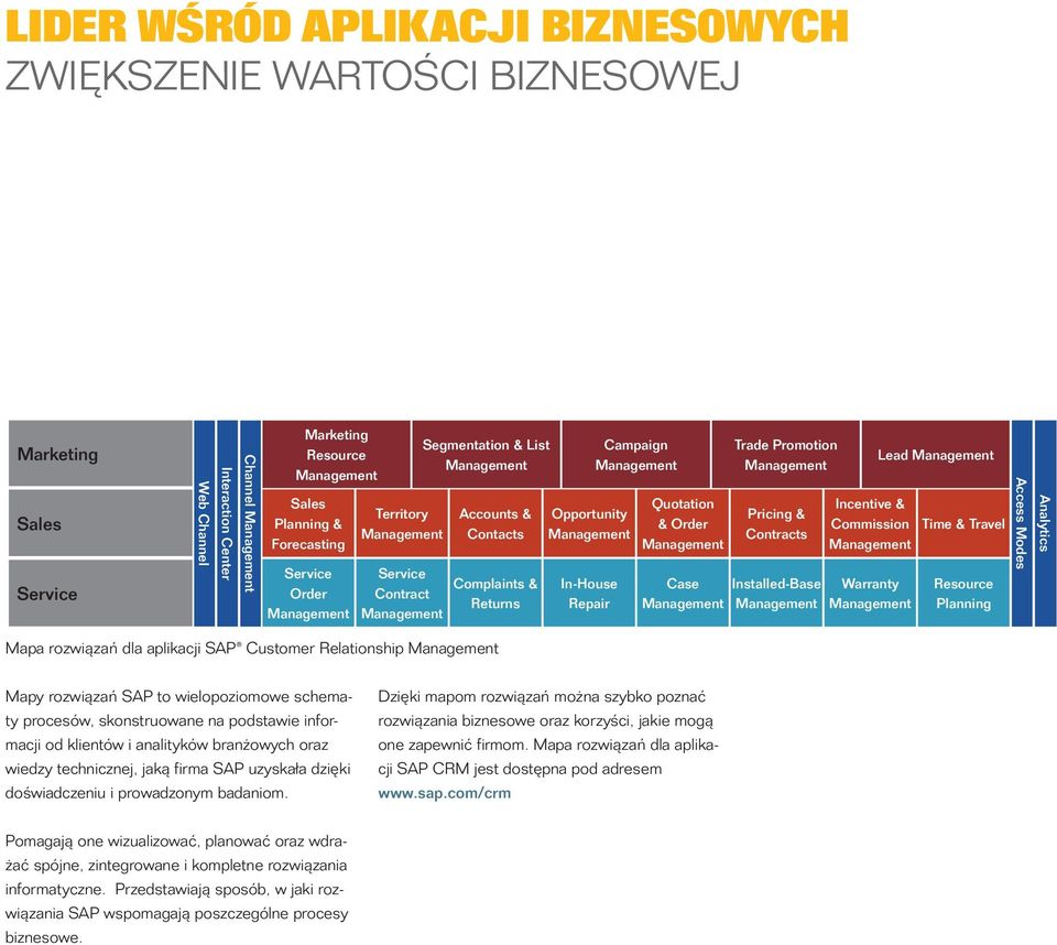 Incentive & Commission Warranty Lead Time & Travel Resource Planning Access Modes Analytics Mapa rozwiązań dla aplikacji SAP Customer Relationship Mapy rozwiązań SAP to wielopoziomowe schematy