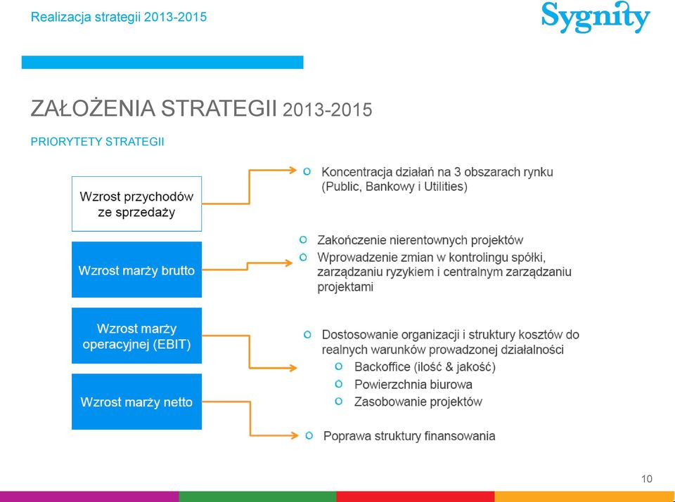 STRATEGII 2013-2015