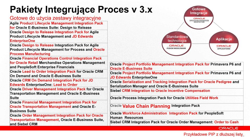 Lifecycle Management and JD Edwards EnterpriseOne Oracle Design to Release Integration Pack for Agile Product Lifecycle Management for Process and Oracle Process Manufacturing Oracle Financial