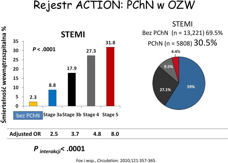 5% PChN (n = 5808) 30.5% bez PChN Adjusted OR 2.5 3.7 4.